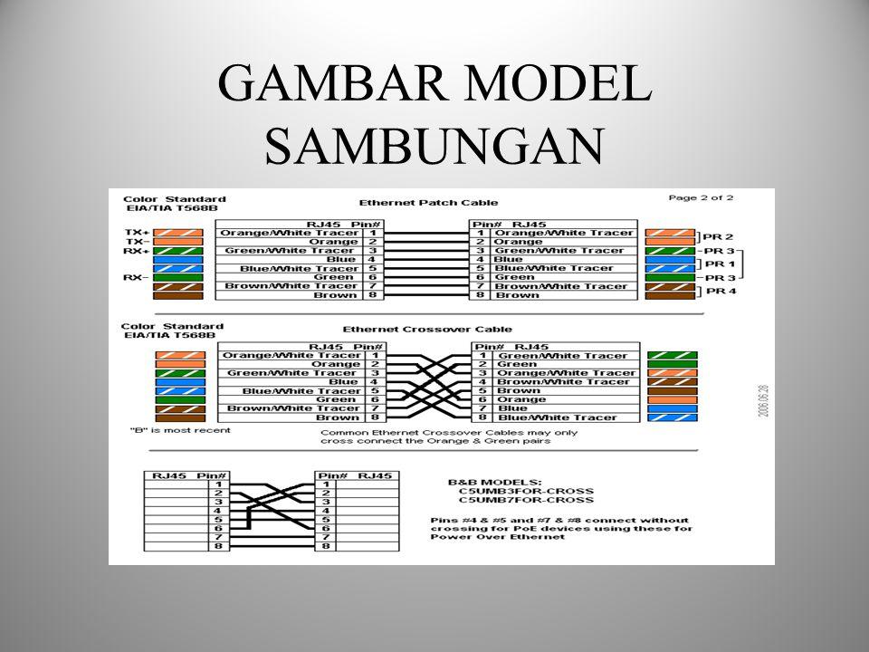 GAMBAR MODEL SAMBUNGAN