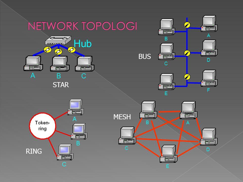 NETWORK TOPOLOGI D C F E A B B C A Hub BUS STAR D C E A B MESH RING