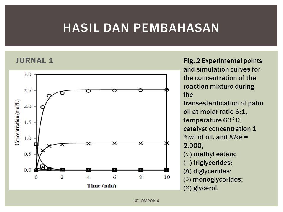 Hasil dan Pembahasan JURNAL 1