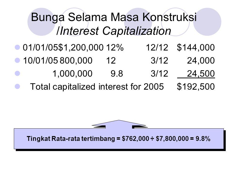 Tingkat Rata-rata tertimbang = $762,000 ÷ $7,800,000 = 9.8%