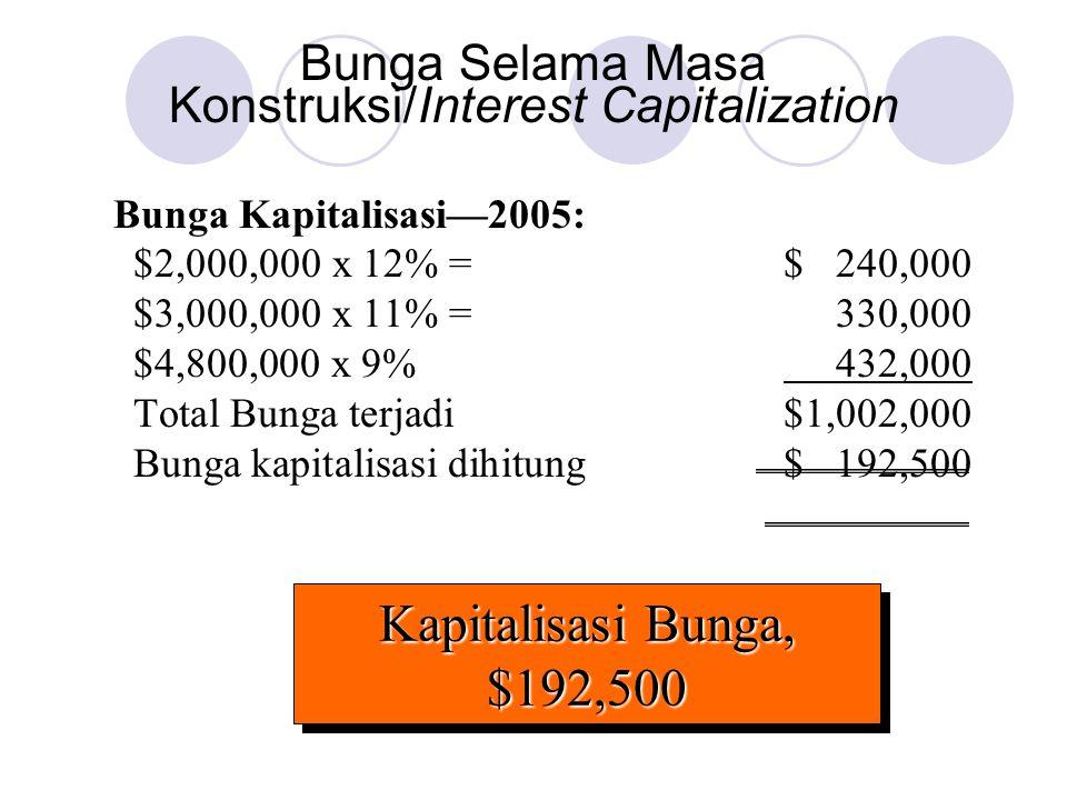 Bunga Selama Masa Konstruksi/Interest Capitalization