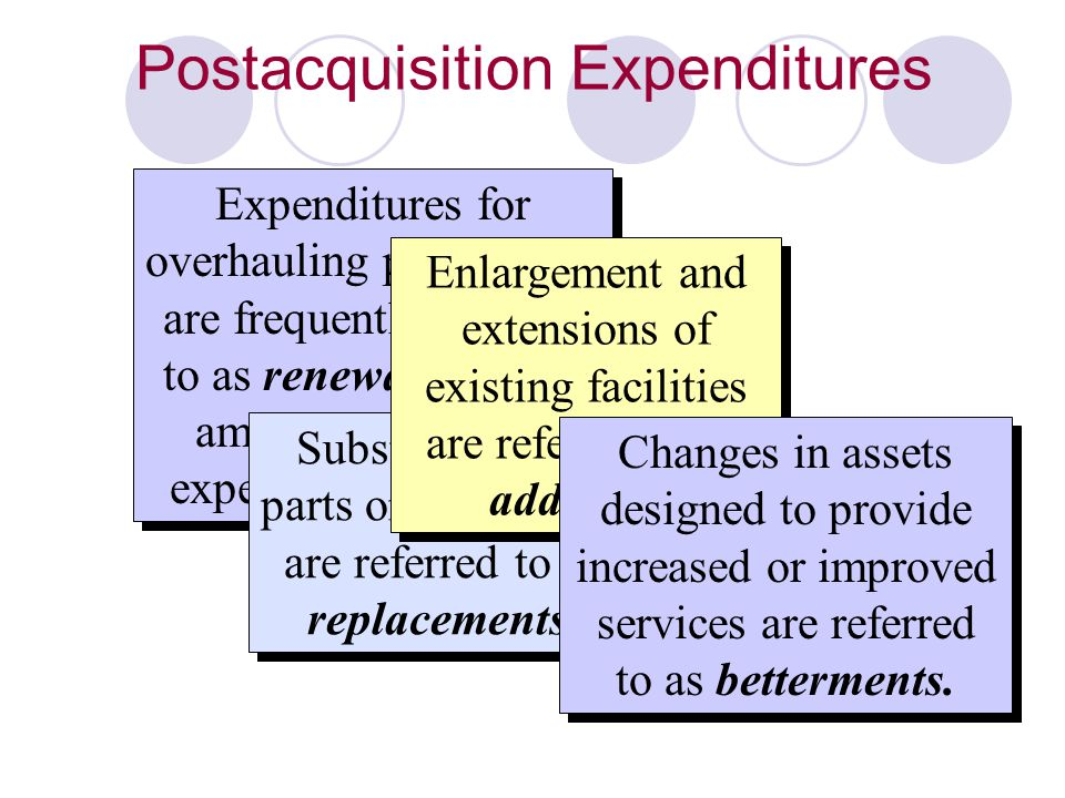 Postacquisition Expenditures