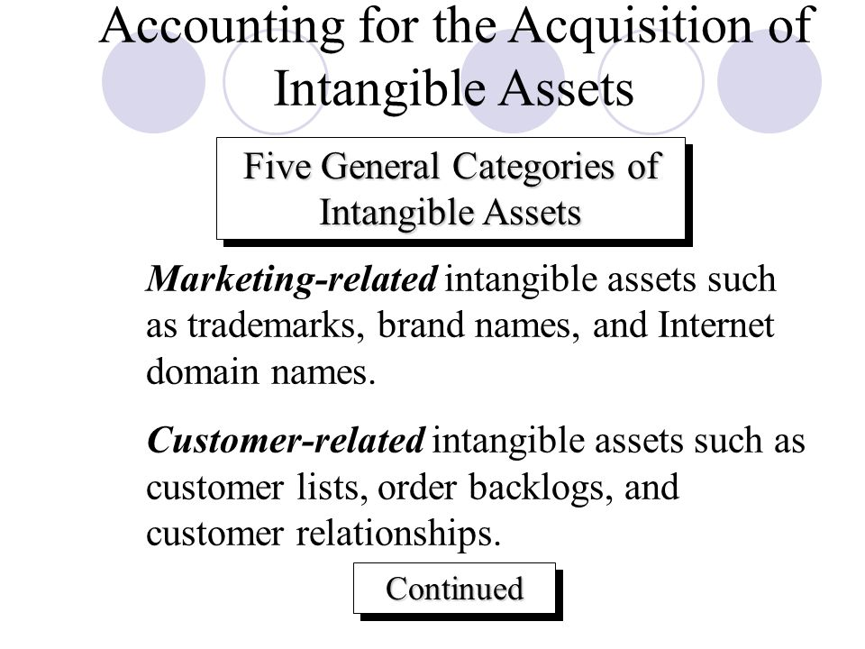 Accounting for the Acquisition of Intangible Assets
