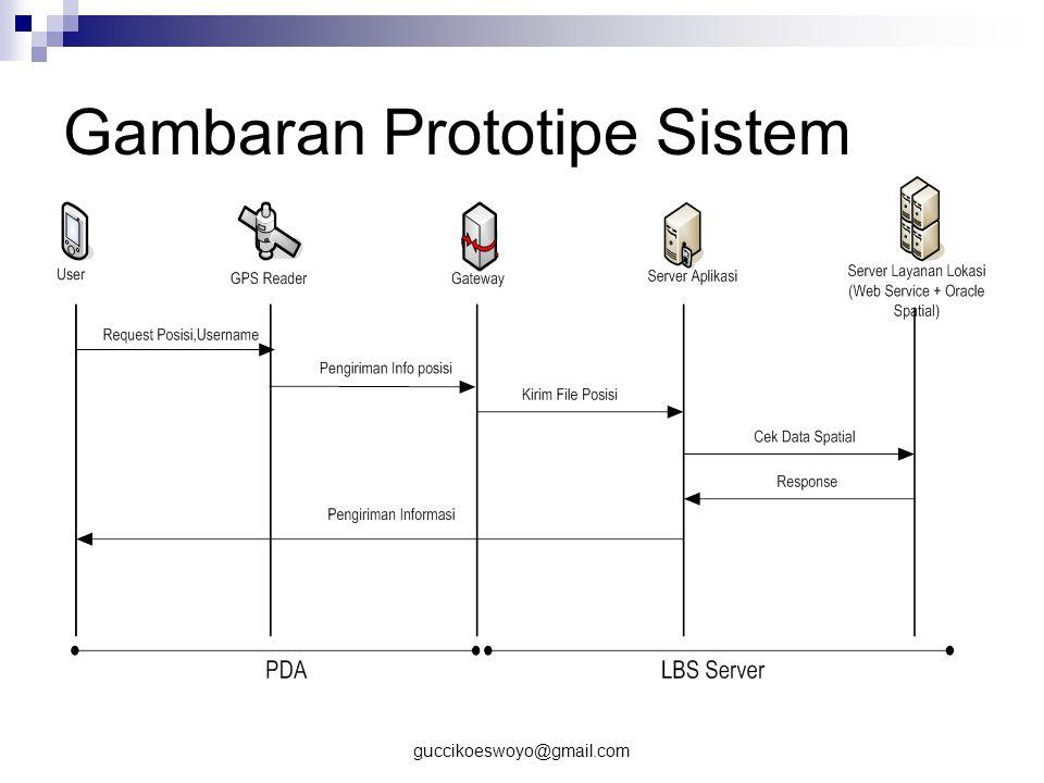 Gambaran Prototipe Sistem
