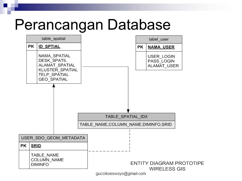 Perancangan Database guccikoeswoyo@gmail.com