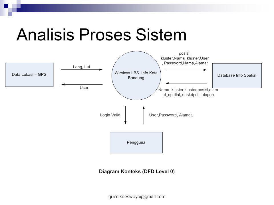 Analisis Proses Sistem