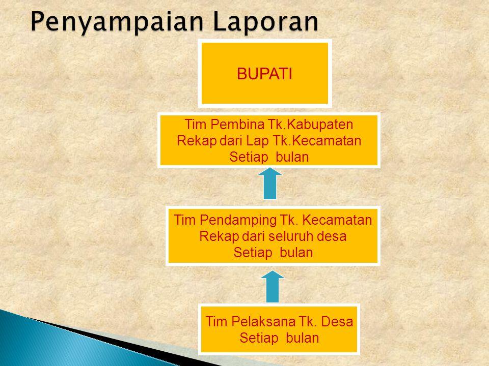 Penyampaian Laporan BUPATI Tim Pembina Tk.Kabupaten
