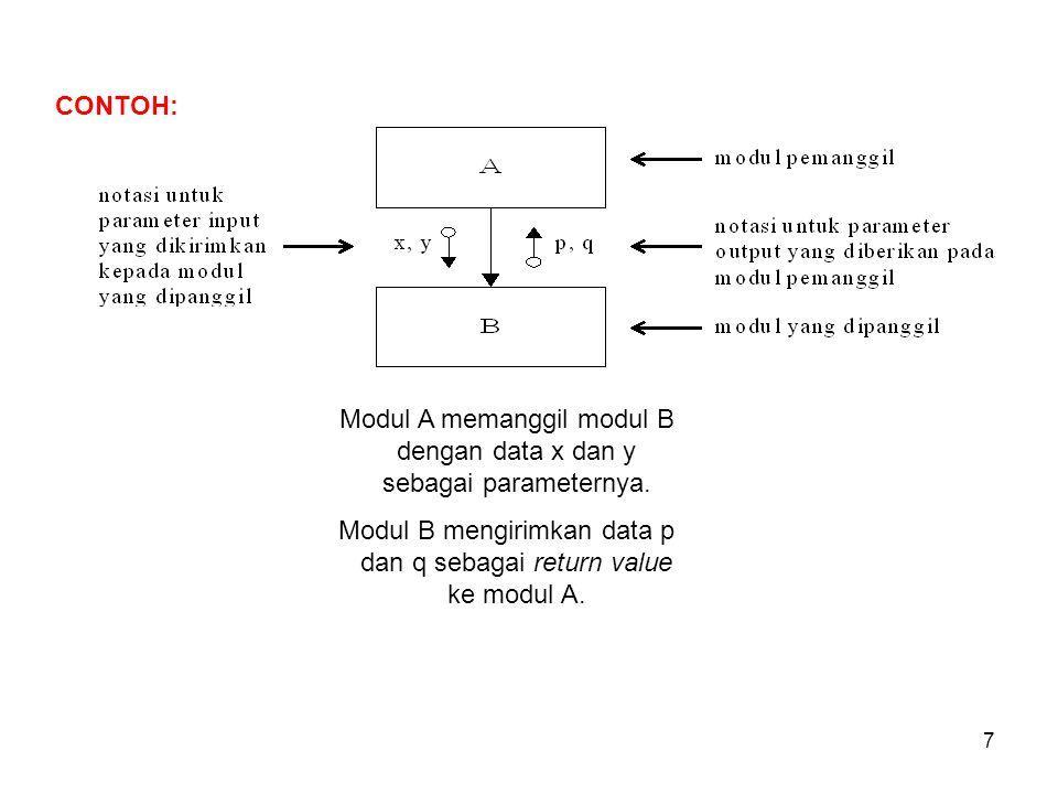Modul A memanggil modul B dengan data x dan y sebagai parameternya.