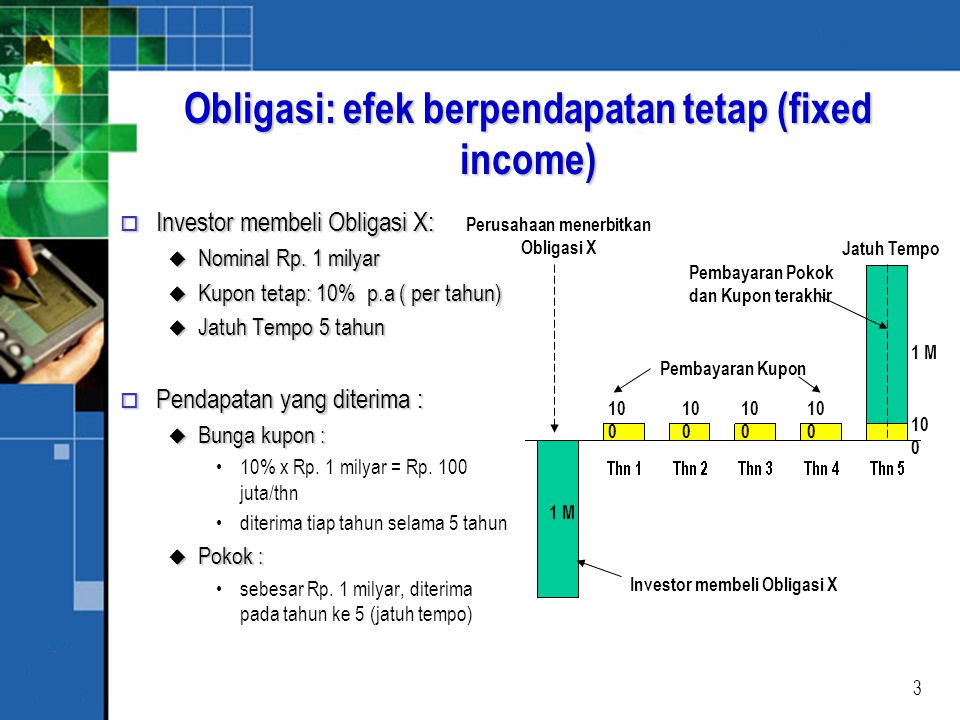 Obligasi: efek berpendapatan tetap (fixed income)