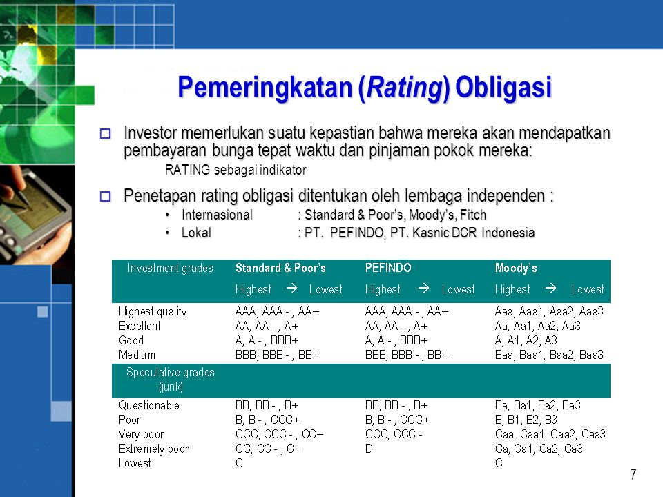 Pemeringkatan (Rating) Obligasi