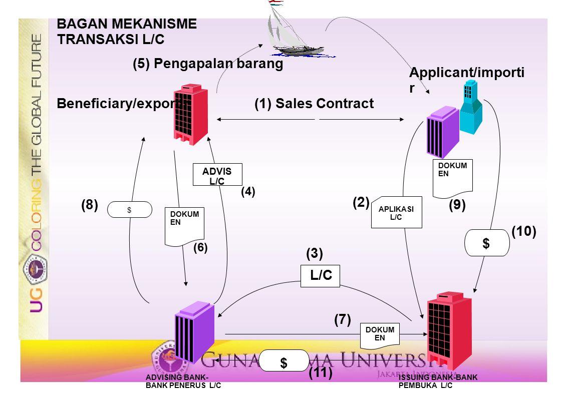 BAGAN MEKANISME TRANSAKSI L/C