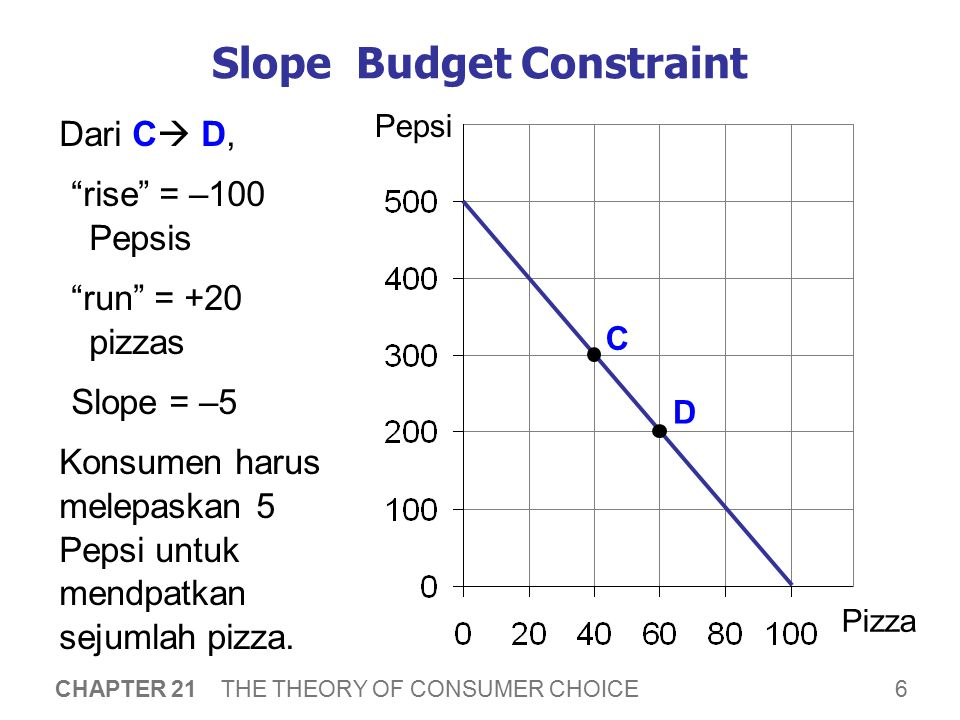 Slope Budget Constraint