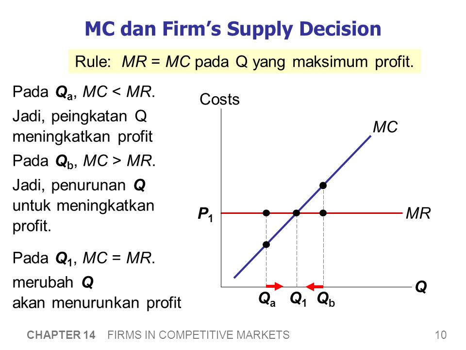 MC dan the Firm's Supply Decision