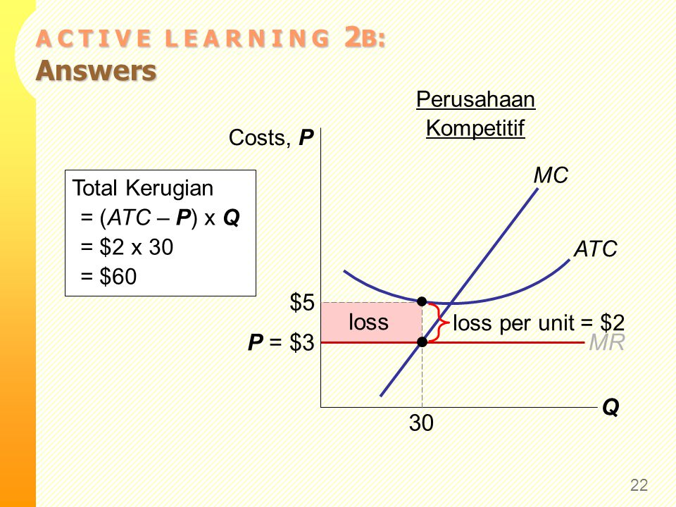 Asumsi: Market Supply 1) Semua perusahaan yang ada dan pendatang potensial mempunyai biaya yang identik.