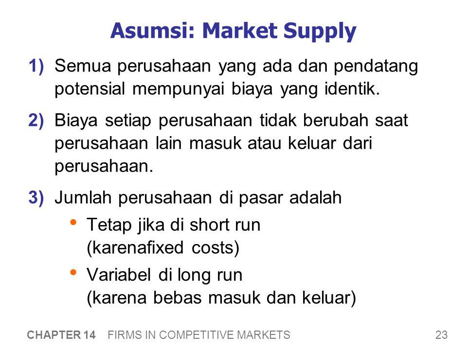 Kurva Supply Pasar Jangka Pendek