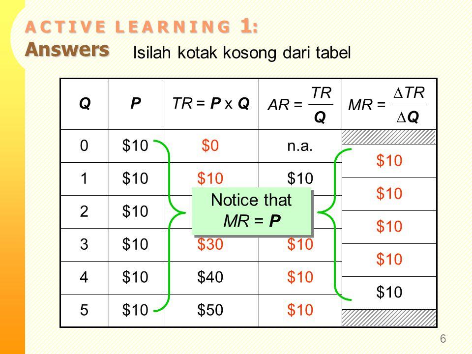 MR = P untuk Pasar Sempurna