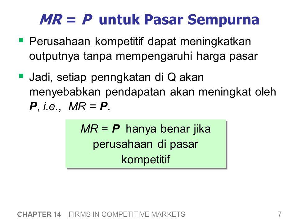 Maksimisasi Profit Apakah Q memaksimalkan profit perusahaan