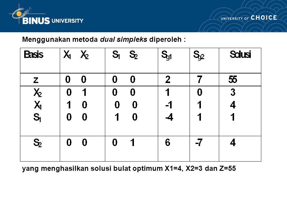 Menggunakan metoda dual simpleks diperoleh :