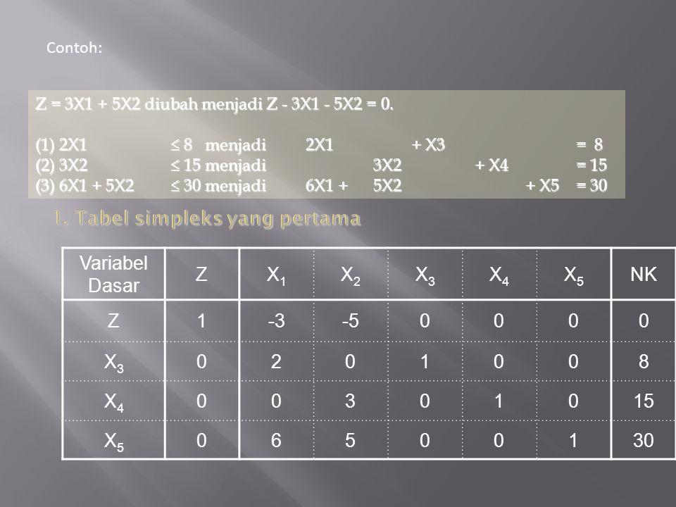 1. Tabel simpleks yang pertama