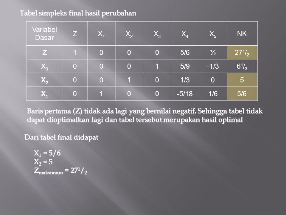 Tabel simpleks final hasil perubahan