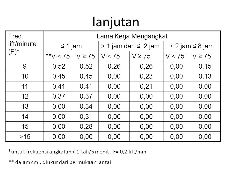 lanjutan Freq. lift/minute (F)* Lama Kerja Mengangkat ≤ 1 jam