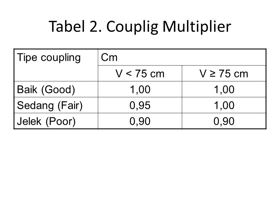 Tabel 2. Couplig Multiplier