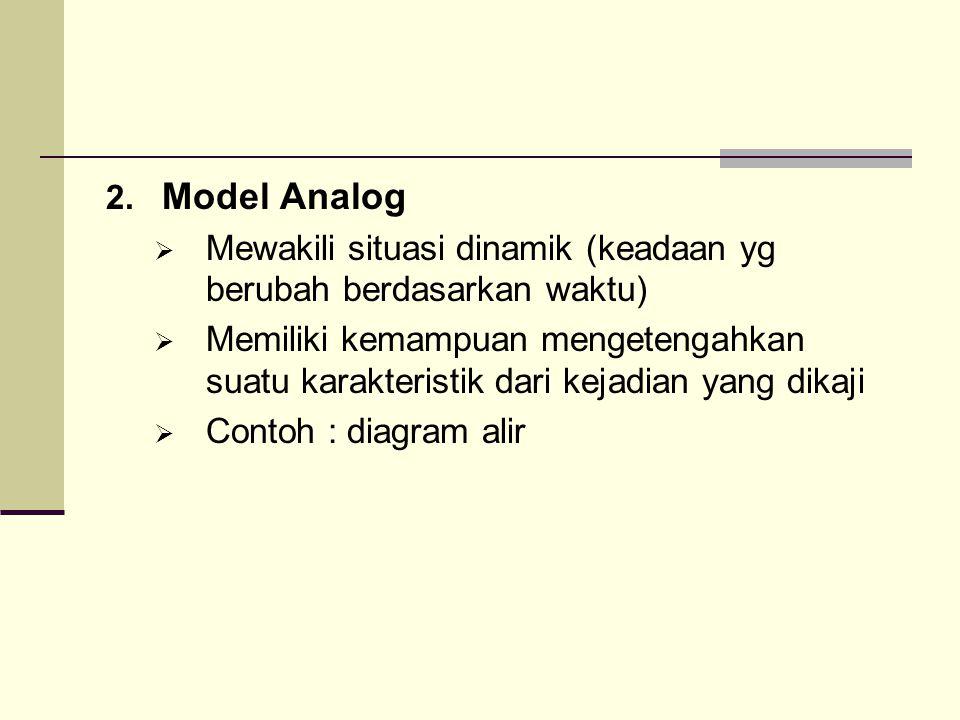 Model Analog Mewakili situasi dinamik (keadaan yg berubah berdasarkan waktu)