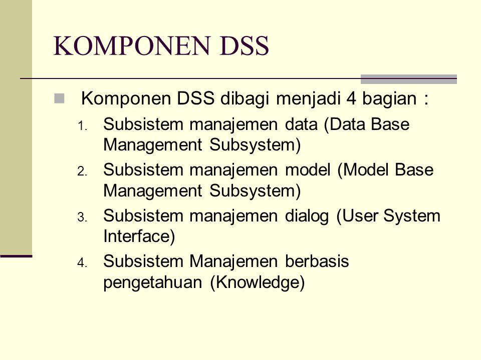 KOMPONEN DSS Komponen DSS dibagi menjadi 4 bagian :