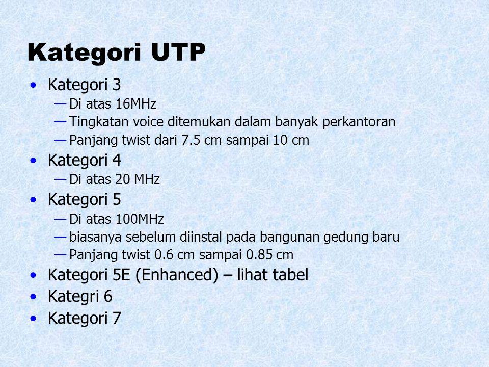 Kategori UTP Kategori 3 Kategori 4 Kategori 5
