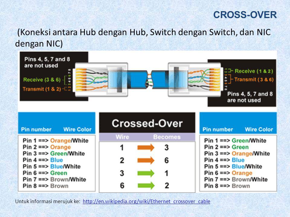 CROSS-OVER (Koneksi antara Hub dengan Hub, Switch dengan Switch, dan NIC dengan NIC)