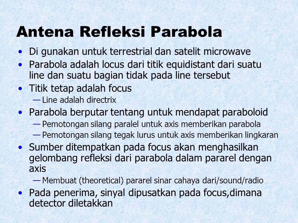 Antena Refleksi Parabola