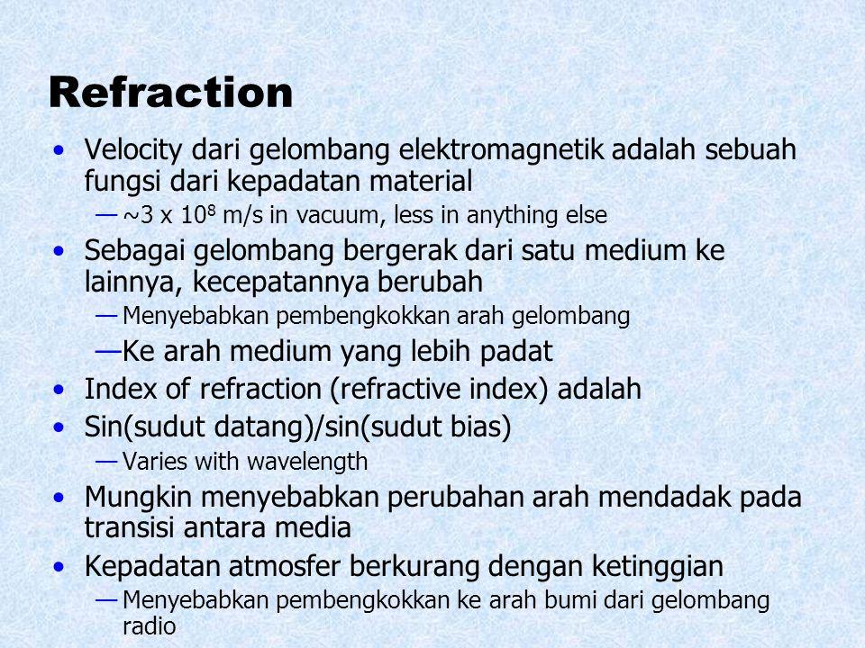 Refraction Velocity dari gelombang elektromagnetik adalah sebuah fungsi dari kepadatan material. ~3 x 108 m/s in vacuum, less in anything else.