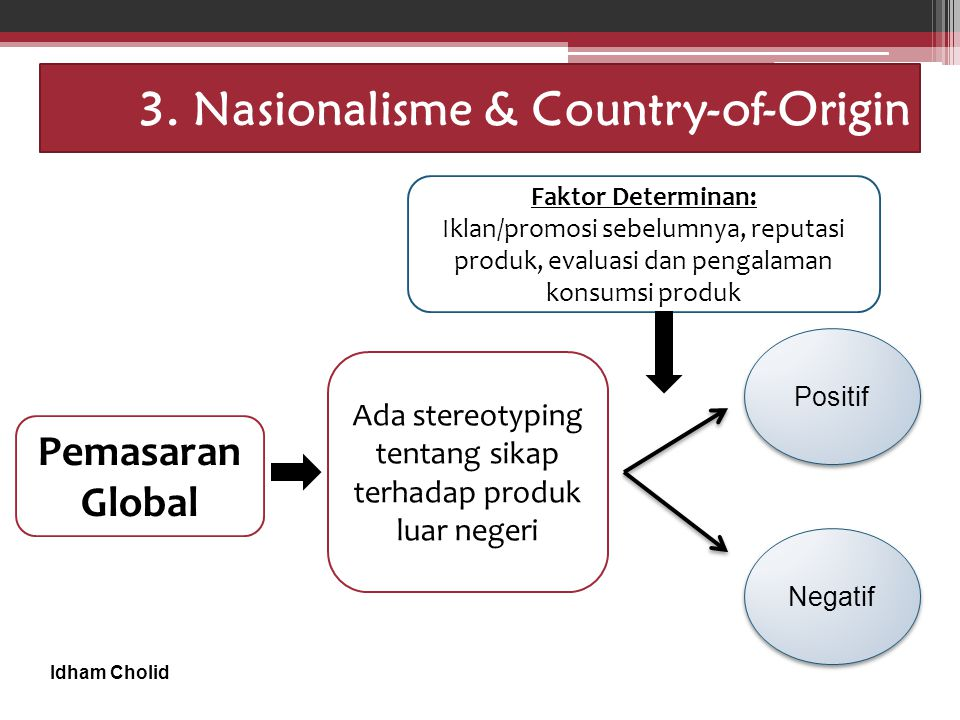 3. Nasionalisme & Country-of-Origin