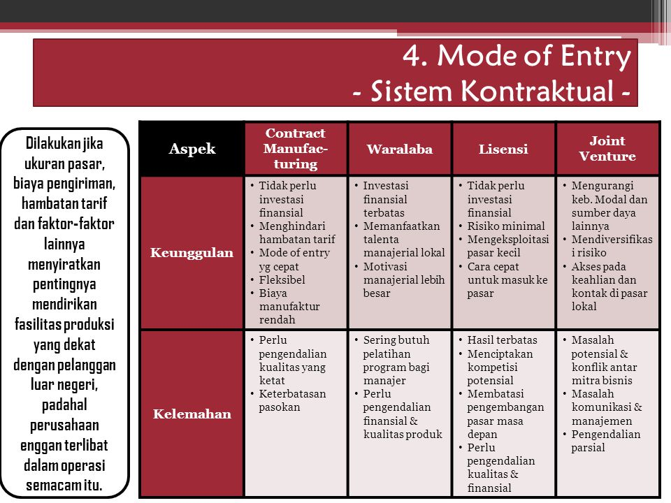 4. Mode of Entry - Sistem Kontraktual -