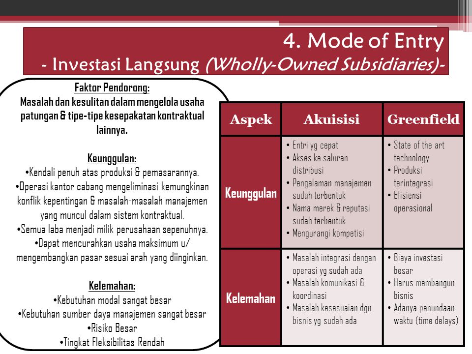 4. Mode of Entry - Investasi Langsung (Wholly-Owned Subsidiaries)-