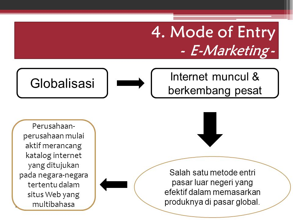 4. Mode of Entry - E-Marketing -