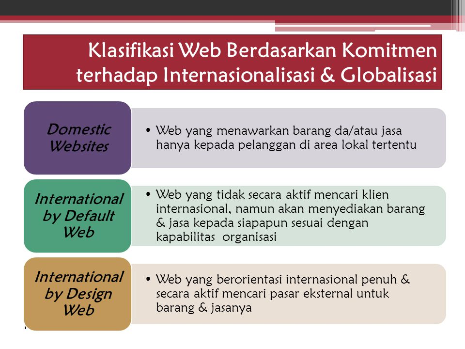 International by Default Web International by Design Web
