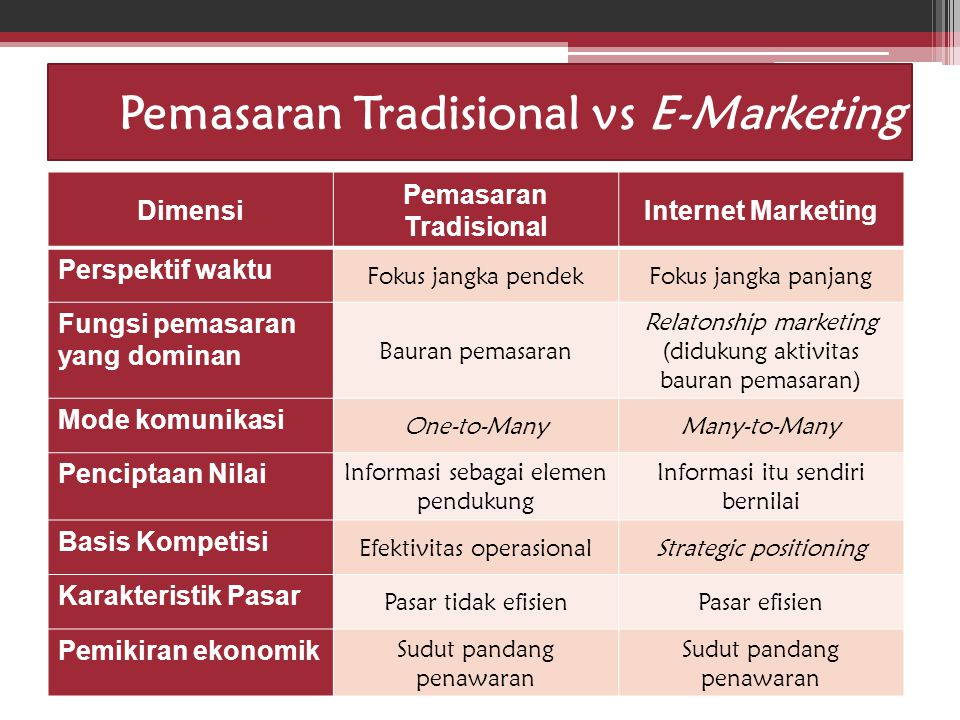 Pemasaran Tradisional vs E-Marketing