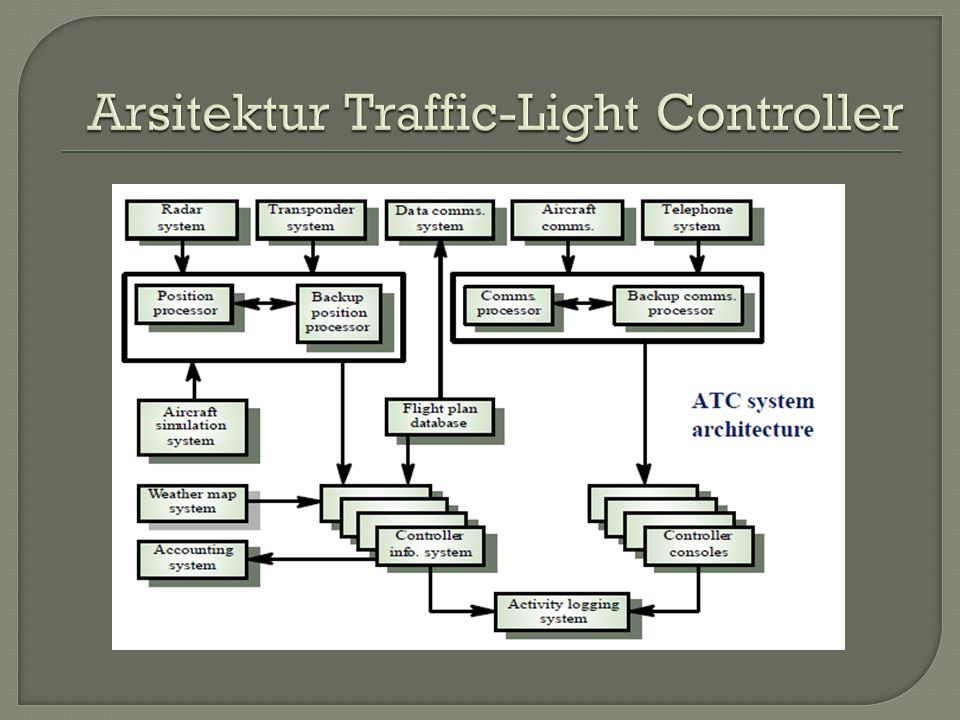 Arsitektur Traffic-Light Controller