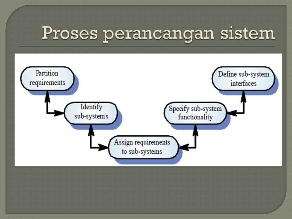 Proses perancangan sistem