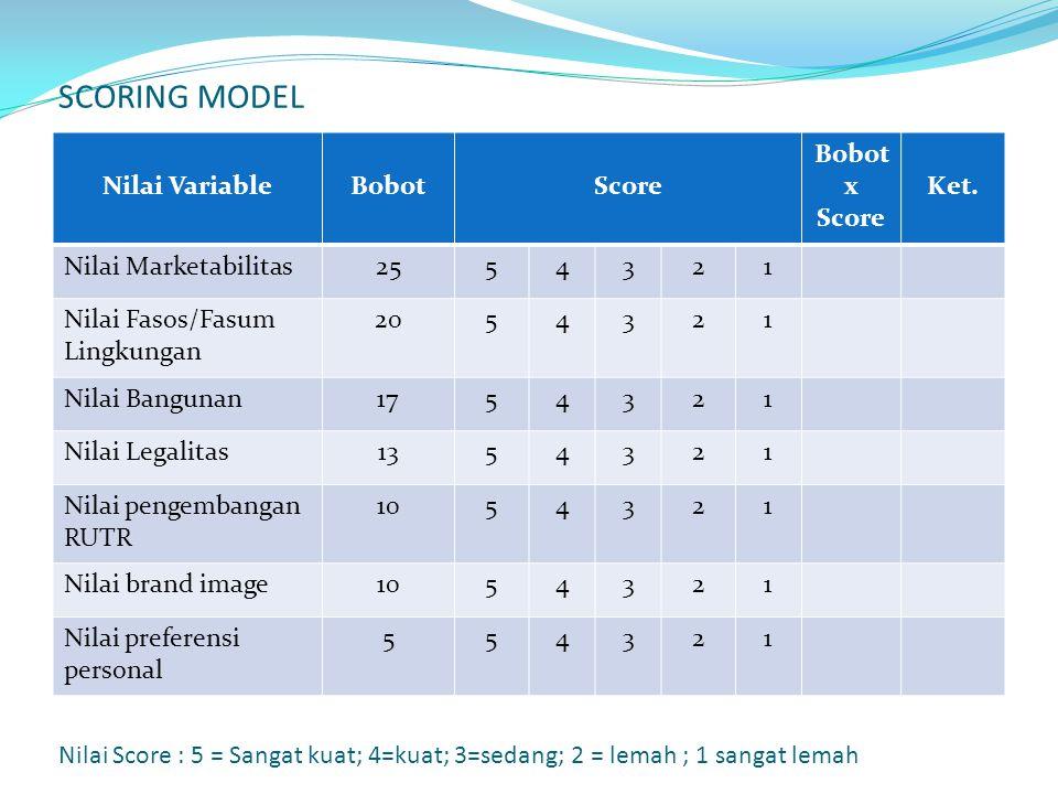 SCORING MODEL Nilai Variable Bobot Score Bobot x Score Ket.