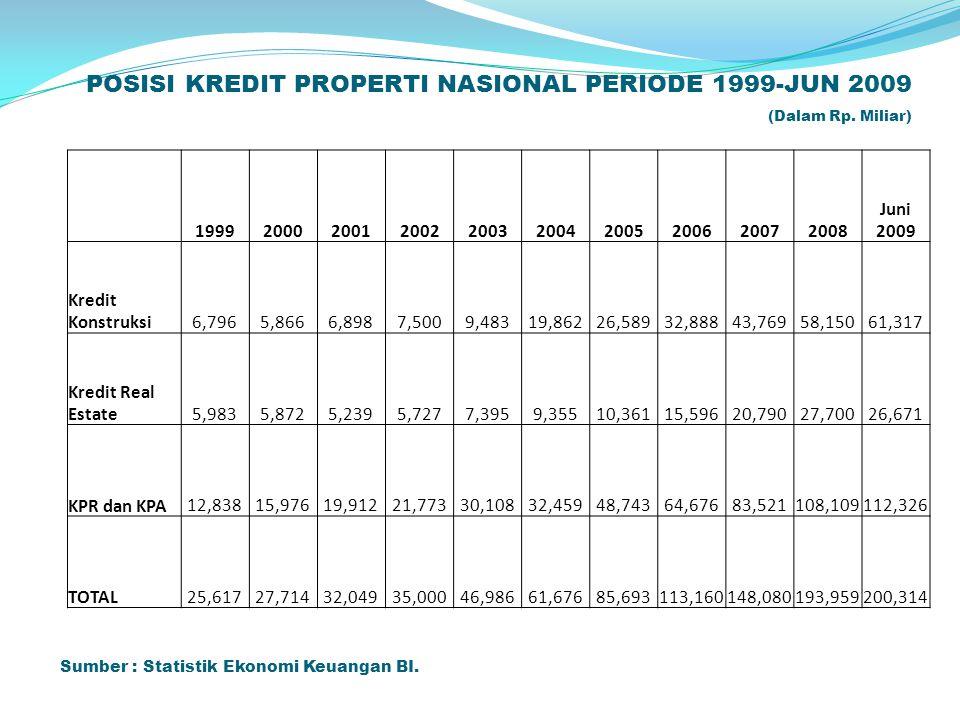POSISI KREDIT PROPERTI NASIONAL PERIODE 1999-JUN 2009 (Dalam Rp