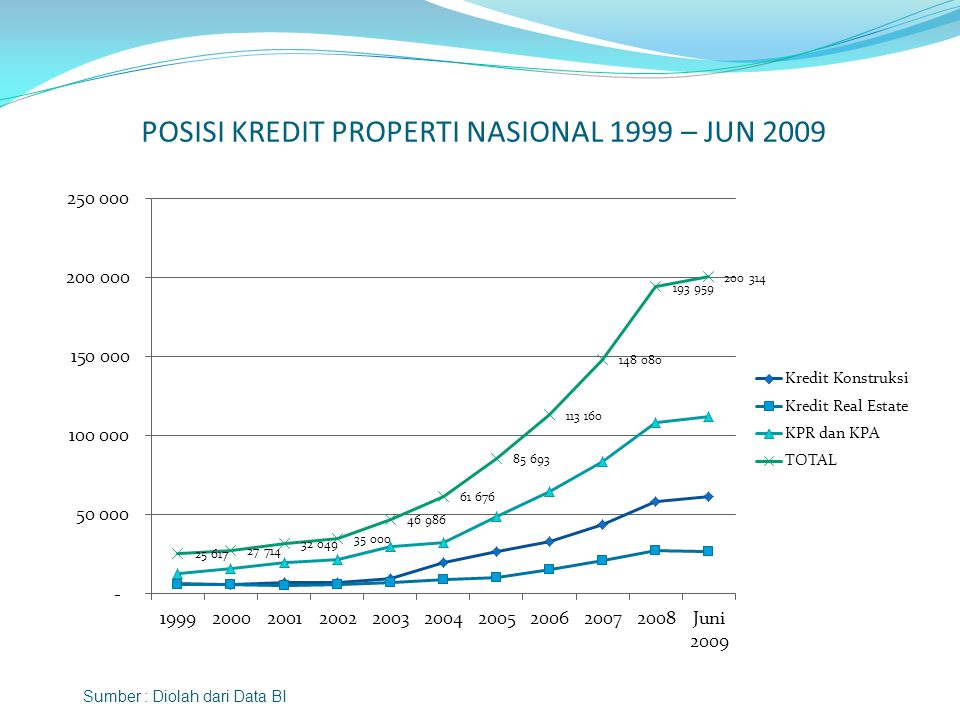 POSISI KREDIT PROPERTI NASIONAL 1999 – JUN 2009