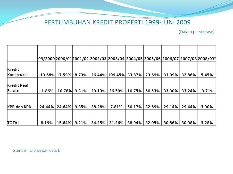 PERTUMBUHAN KREDIT PROPERTI 1999-JUNI 2009 (Dalam persentase)