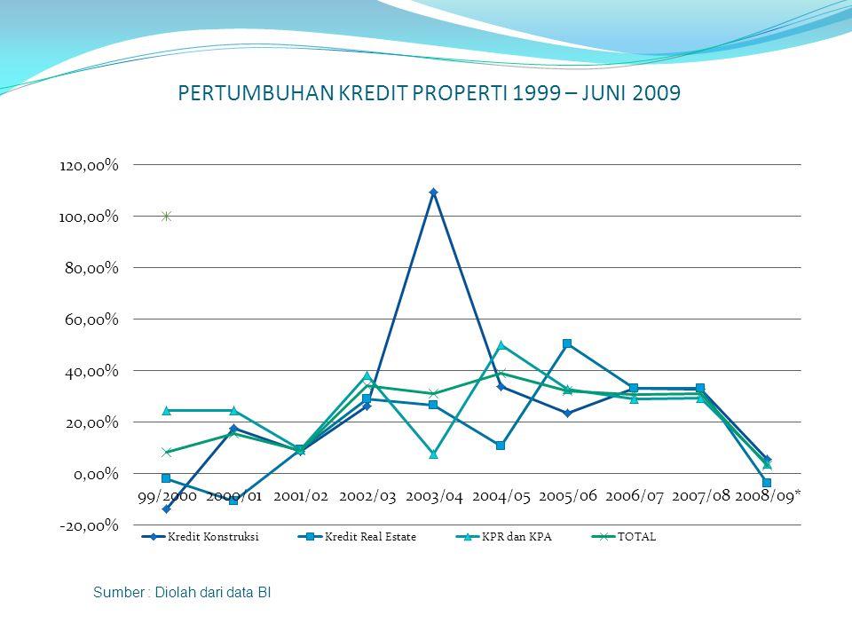 PERTUMBUHAN KREDIT PROPERTI 1999 – JUNI 2009