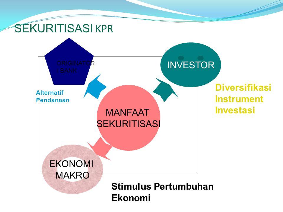 SEKURITISASI KPR INVESTOR Diversifikasi Instrument Investasi MANFAAT