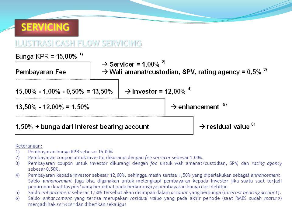 SERVICING ILUSTRASI CASH FLOW SERVICING Keterangan: