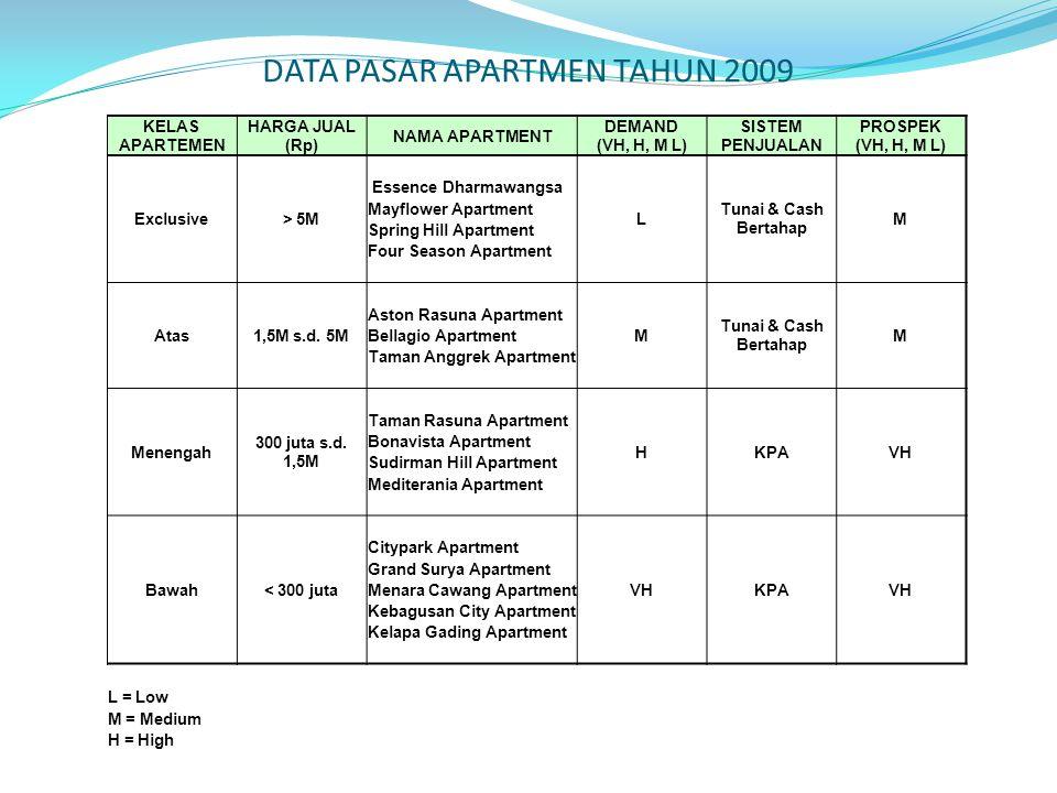 DATA PASAR APARTMEN TAHUN 2009