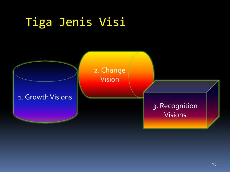 Tiga Jenis Visi 2. Change Vision 1. Growth Visions
