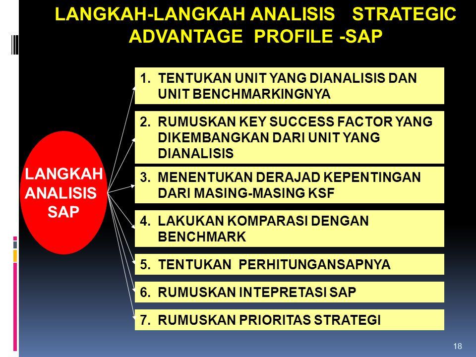 LANGKAH-LANGKAH ANALISIS STRATEGIC ADVANTAGE PROFILE -SAP